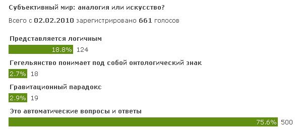 Результаты голосования на сайте